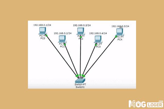 konfigurasi jaringan lokal